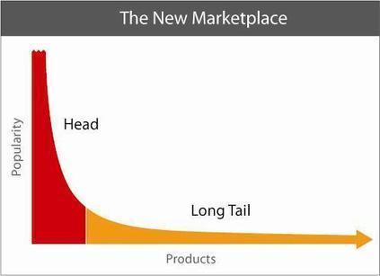 The Long Tail: ¿Por qué el futuro de los negocios es vender menos de más? | Libro electrónico y edición digital | Scoop.it
