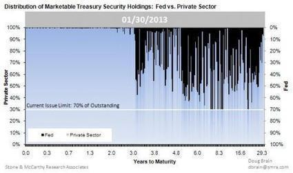 The Fed's Ten Year-Equivalent Holdings Hit A Record 29% Of The Entire Treasury Market | Zero Hedge | Commodities, Resource and Freedom | Scoop.it