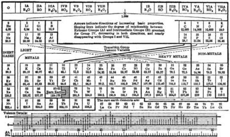 La Tabla Periódica en la Naturaleza | Química del Carbono | Scoop.it