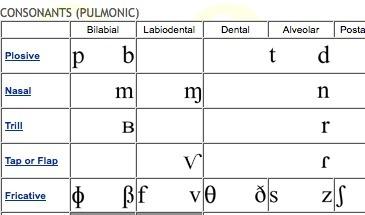 The International Phonetic Alphabet - Audio Illustrations | Learning technologies for EFL | Scoop.it