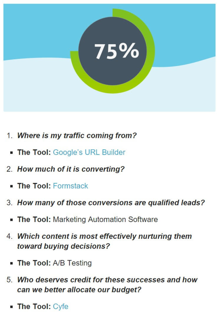 5+ Tools to Perfect Your Marketing Analytics - Formstack | The Marketing Technology Alert | Scoop.it