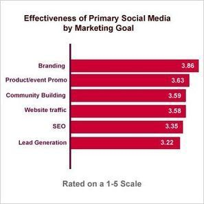 B2B Social Media Marketing: Best in Class Rise to the Top | Social Media Article Sharing | Scoop.it