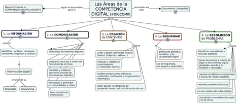 DIGCOMP 5 areas + 21 competencias - las áreas de la competencia digital | Conocity | Scoop.it
