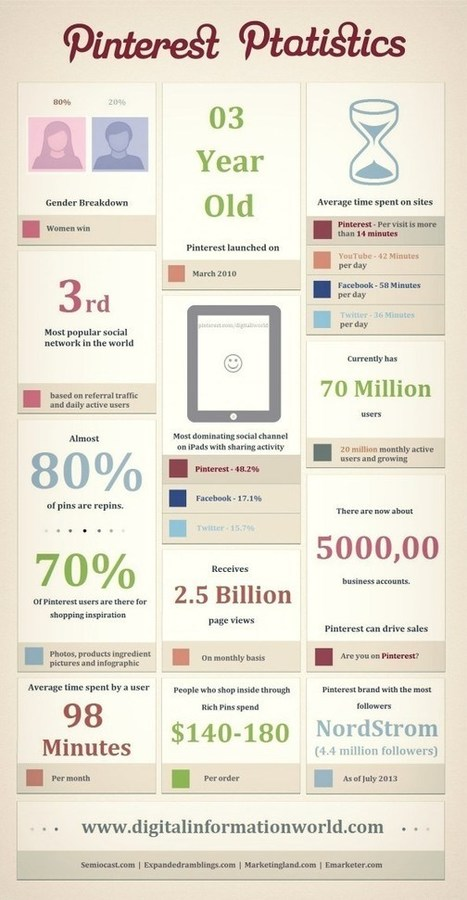 Some Pinterest stats to ponder | Social Media | Scoop.it