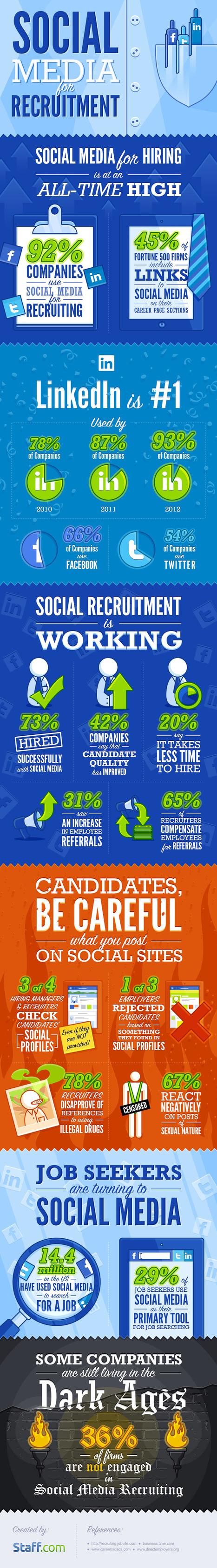 Why Social Recruitment Works [INFOGRAPHIC] | Social Recruting | Scoop.it