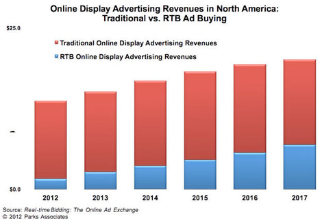 Real-Time Bidding: Greasing the Wheels of Digital Advertising | Programmatic Buying | Scoop.it