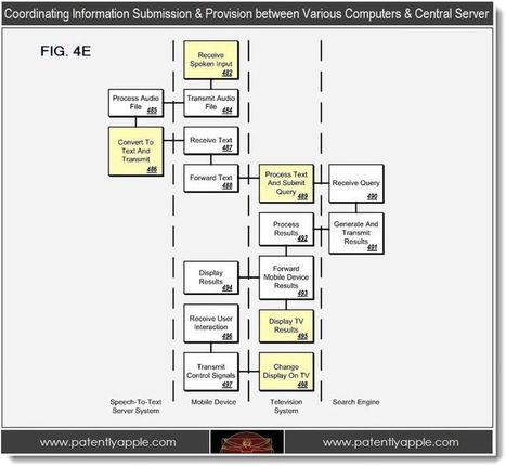 Google Siri-ous About Voice Control; Developing Siri-Like User Interface for Google TV - Patently Apple | Barrel O' Patents | Scoop.it