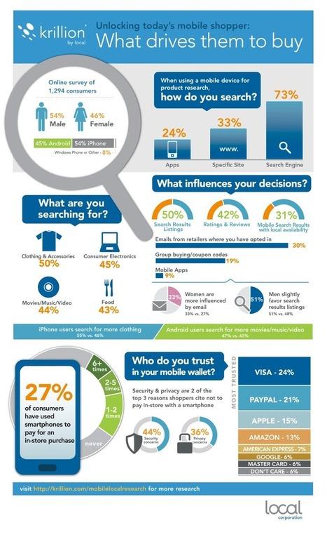 [Infographie] L'importance des moteurs de recherche dans le m-commerce   Les Enjeux du Web Marketing   Scoop.it