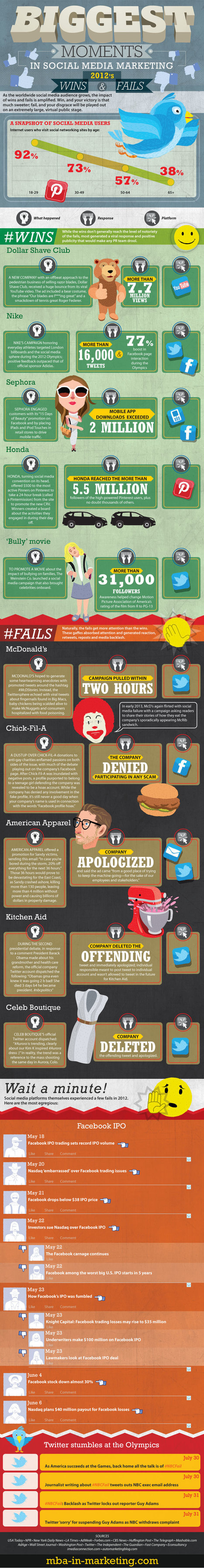 Biggest Moments in Social Media Marketing [infographic] | Personal Branding and Professional networks | Scoop.it