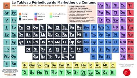 Le tableau périodique du marketing de contenu   Relation client 2.0   Scoop.it