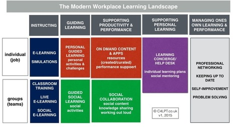 Modern Workplace Learning (MWL) | Collaborative workforce | Scoop.it