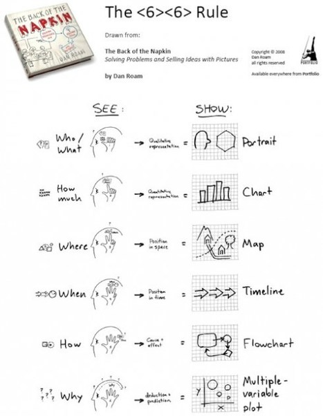 How to Teach Visual Thinking and Storytelling | Visual Thinking | Scoop.it