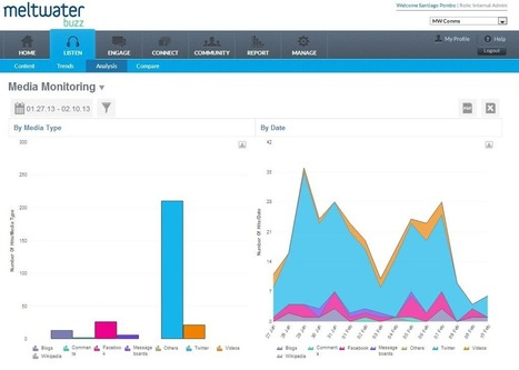 Meltwater Updates 'Buzz' with Improvements in Social Monitoring, Marketing   MKG 2680 Olds   Scoop.it