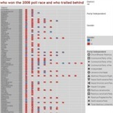who won and who trailed behind the 2008 ca race | the interpreters | Scoop.it