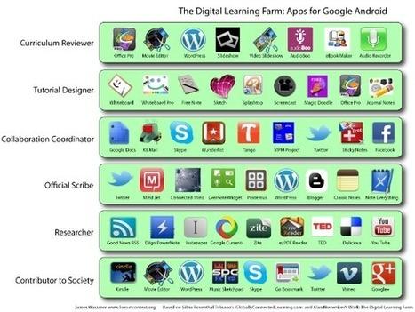 Con Android, con iPad y/o con sentido común | Ideas para Educar Ideas para Aprender | Scoop.it