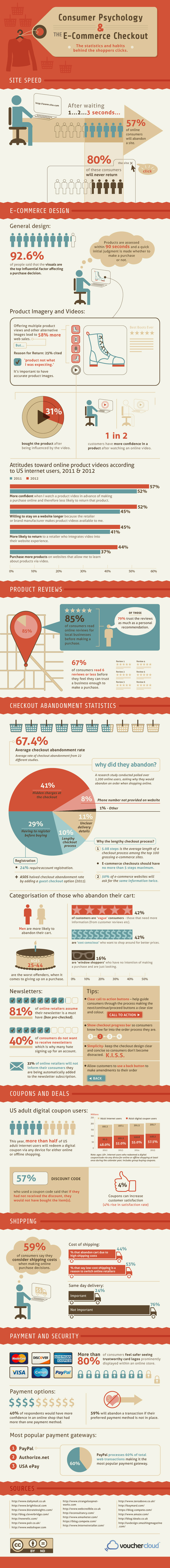 #infographic Consumer Psychology and E-Commerce Checkouts - BrainSINS Blog (blog)   Cloud Apps   Scoop.it