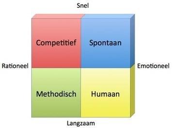MBTI Model en Conversie Optimalisatie   Persuasion Lounge   Scoop.it