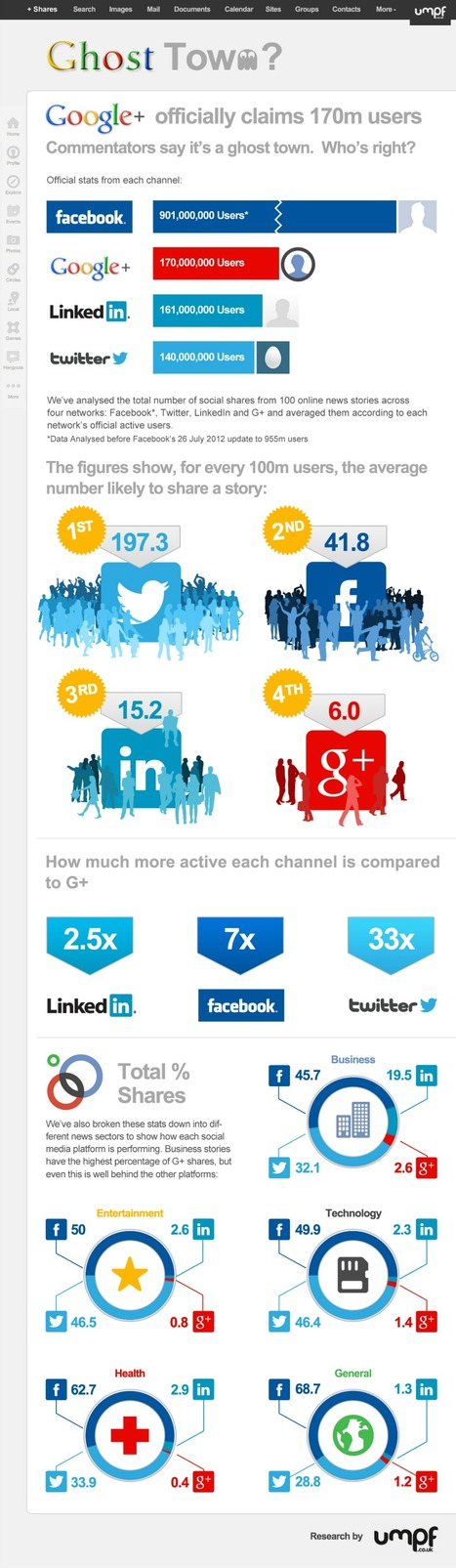 Google+ Plus: Social Media Website Turning into Ghost Town Marketing [Infographic] | Leveraging Information | Scoop.it