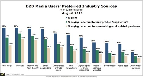 Which Sources Are B2B Media Users Leveraging For Buying Decisions? | Digital Digest - Third Edition | Scoop.it