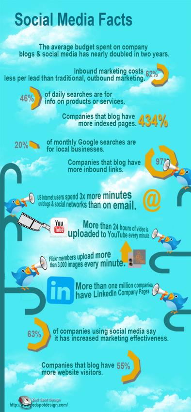 Algunos datos sobre Social Media #infografia #infographic #socialmedia   Datos   Scoop.it