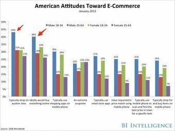 E-COMMERCE DEMOGRAPHICS REPORT: Men Are Actually More Likely To Shop On Mobile Than Women   Public Relations & Social Media Insight   Scoop.it