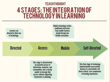 The 4 Stages Of The Integration Of Technology In Learning | Gadgets and education | Scoop.it