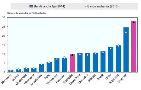 El manual de la OCDE para el uso de la Economía Digital persigue fomentar el uso de Internet de alta velocidad en América Latina y el Caribe - OECD | Gobierno Abierto para América Latina | Governo Aberto para América do Sul | Scoop.it