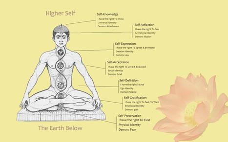 Die 7 Chakren und was sie über Deine Entwicklung aussagen | Körper + Emotion | Scoop.it