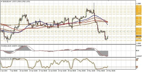 Technical analysis of EUR/USD for May 14 | Forex Learning | Scoop.it