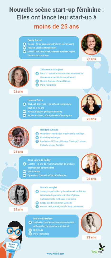 Infographie : Elles ont lancé leur start-up à moins de 25 ans | Centre des Jeunes Dirigeants Belgique | Scoop.it