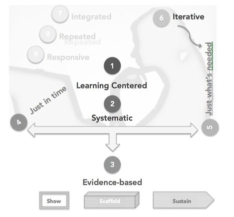 Instructional Design Basics for Online Learning - Full Tilt Ahead: Education Technology and Online Learning | Learning & Mind & Brain | Scoop.it
