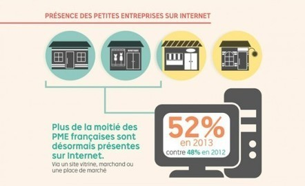 Baromètre #ecommerce TPE/PME (#LaPoste #PriceMinister) : mais ou sont les places de marché ? #ECP13 - Valvert.net | Dév TPE via le web | Scoop.it