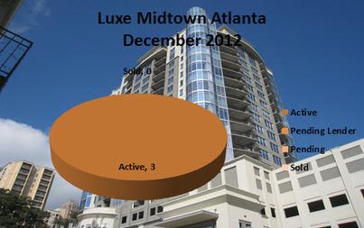 Midtown Atlanta Market Report | Luxe Midtown December 2012 | Midtown Atlanta Conversations and Condos | Scoop.it