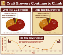Thinking About Starting A Brewery? Genius!   Craft Beer And Sustainability   Scoop.it