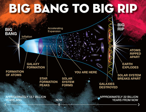 This is how the universe will end: not with a bang but a rip | KurzweilAI | Knowmads, Infocology of the future | Scoop.it