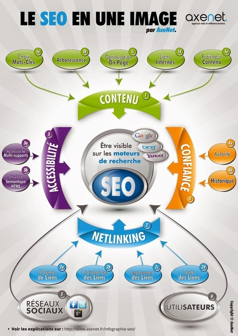 Free SEO Tools - Blanat.Net! : #Share #Photos and #Videos. | www.blanat.net | Scoop.it
