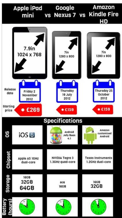 InfoGraphic van de Week: Vergelijk van de grote drie mini tablets | Slimmer werken en leven - tips | Scoop.it