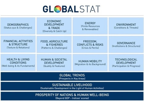 GLOBALSTAT: Database on Developments in a Globalized World | Development, agriculture, hunger, malnutrition | Scoop.it