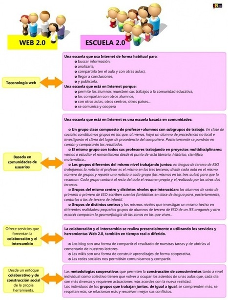 Tecnología educativa y roles de profesores y alumnos en un mundo2.0 By .@juandoming | Recull diari | Scoop.it