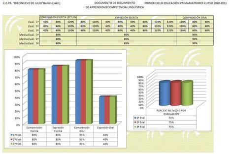 Evaluación de competencias básicas Primaria y Secundaria incluimos plantillas | Tic educación | Scoop.it