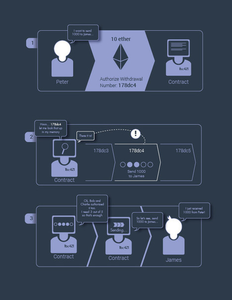 Ethereum: Next-generation distributed cryptographic ledger | Social Foraging | Scoop.it
