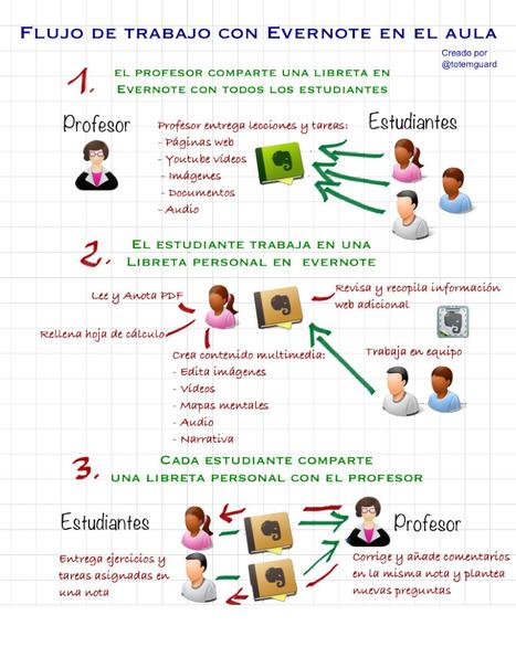 Cómo trabajar con Evernote en el aula #infografia #infographic #education | Eskola  Digitala | Scoop.it