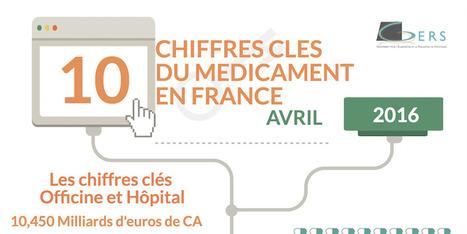 10 chiffres clés du médicament en France en 2016   #ESanté by Umanlife   Scoop.it