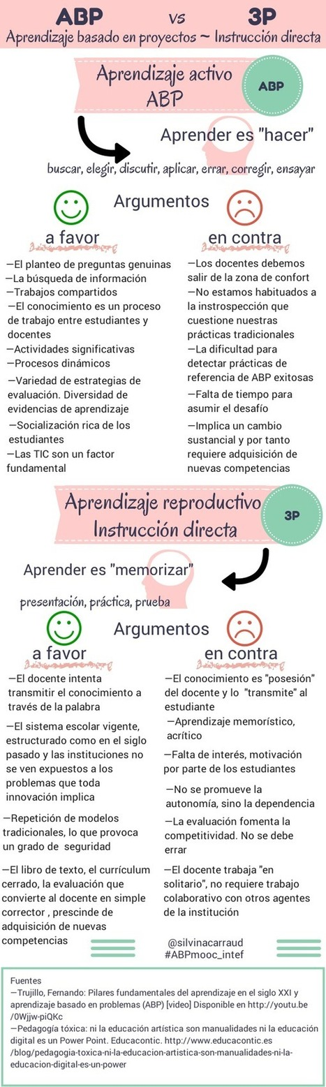 Aprendizaje activo vs Aprendizaje reproductivo #infografia #infographic #education | Sociedad 3.0 | Scoop.it