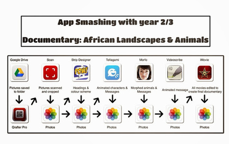 iPads in Primary Education: App Smashing with Tellagami | Il Tablet nell'Educazione | Scoop.it