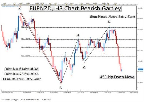 Learn Forex: The 77 Year Old Chart Pattern That Traders Still Love | DailyFX | Fibonacci Trading Strategy | Scoop.it