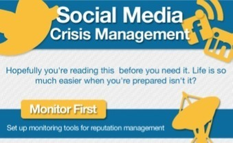 Social Media Crisis Management (Infographic) | Business 2 Community | Coaching Car People | Scoop.it