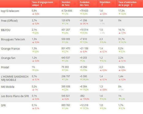 Sur Facebook aussi la bataille entre opérateurs télécom fait rage | Be Marketing 3.0 | Scoop.it