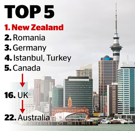 Chinese real estate company finds world's fastest-rising house prices in New Zealand | Trans Tasman Migration | Scoop.it
