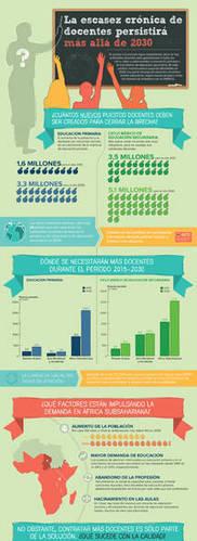 Día Mundial de los Docentes 2013 | Organización de las Naciones Unidas para la Educación, la Ciencia y la Cultura | Economía&ADE | Scoop.it